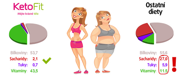 KetoFit - Rozdíl proti ostatním dietám