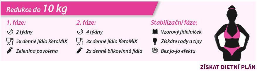 KetoMix dieta, jak zhubnout 10 kg