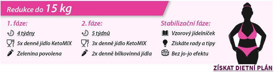 KetoMix dieta, jak zhubnout 15 kg