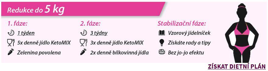 KetoMix dieta, jak zhubnout 5 kg